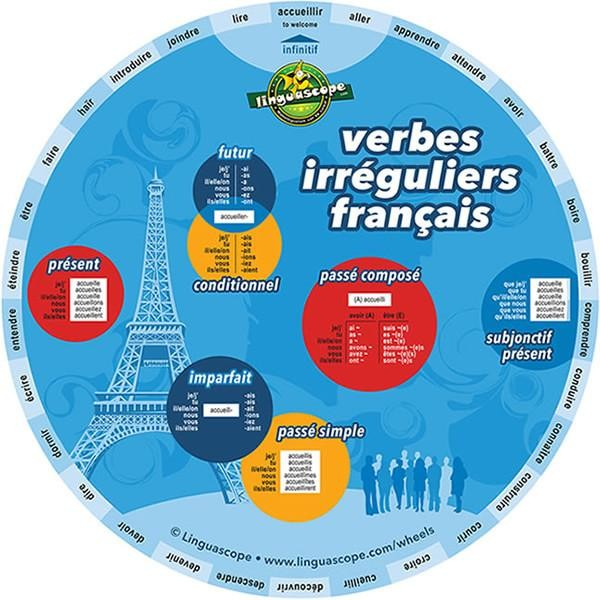 French Irregular Verbs Wheel - Click to enlarge picture.